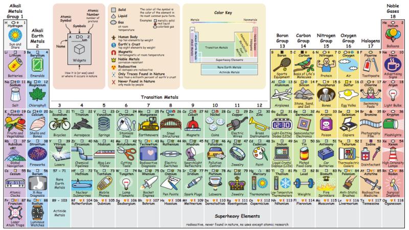 Descubre para qu usamos cada elemento qumico con esta tabla descubre para qu usamos cada elemento qumico con esta tabla peridica interactiva 1900 h adn agencia digital de noticias sureste urtaz Choice Image