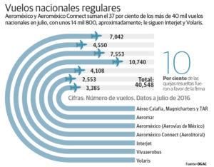 vuelos-nacionales